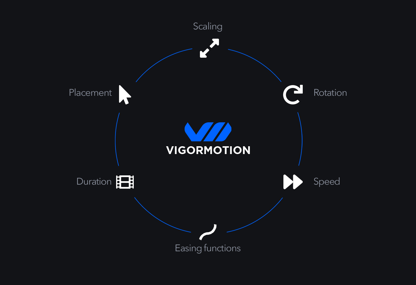 vigormotion full control